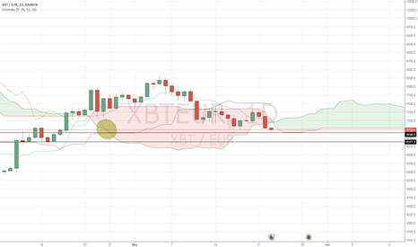 XBTEUR: Key levels to watch if trend keeps going down
