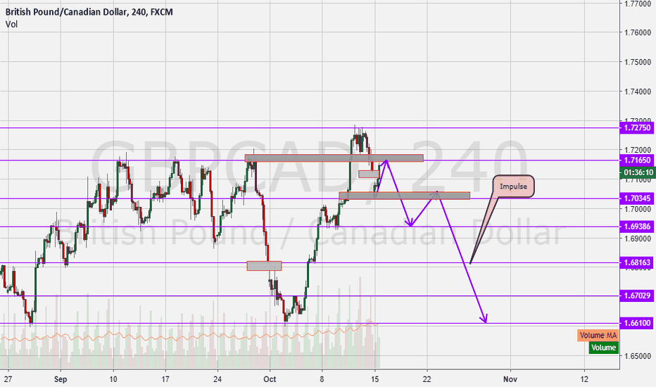 GBPCAD: GbpCad Getting ready to fall!