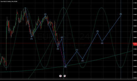 EURUSD: 5TH WAVE SHORT ON EURUSD THEN BUY INTO FEBRUARY 10TH