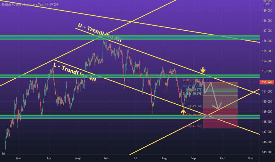 GBPJPY will sell this week