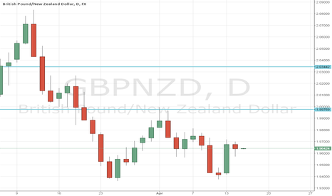 GBPNZD: Potential GBPNZD Long Opportunity