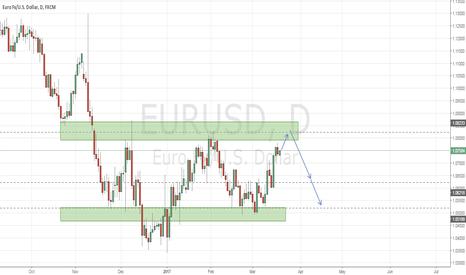 EURUSD: EURUSD price action