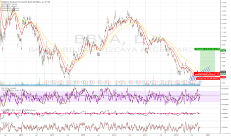 BBVA: BBVA Long - hold - Positional trade