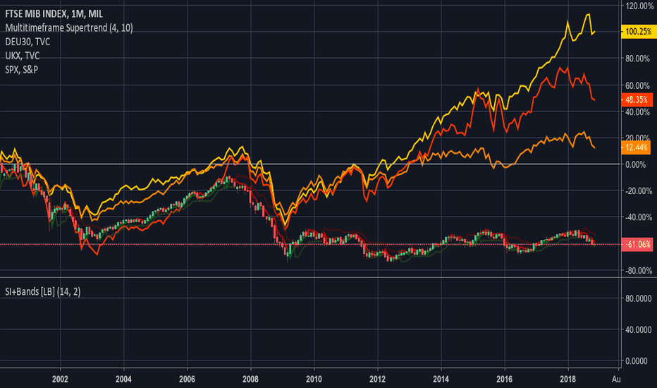 FTSEMIB: Italian FTSEMIB compared to US S&P500, Dax30 and UK's FTSE100