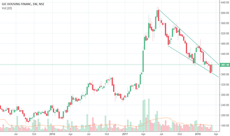 GICHSGFIN: BUY or SELL above breakout