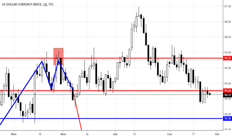 DXY: News background and trade ideas on 26.09.2018