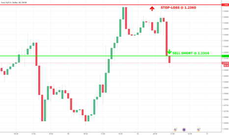 EURUSD: Trade with >70% probability: SELL SH @ 1,2316, stop-loss 1,2360