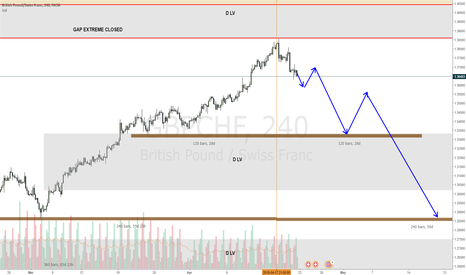 GBPCHF: GBPCHF looks like the upmove has come to an end