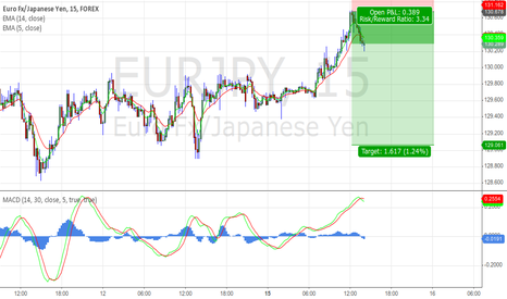 EURJPY: Sell EJ