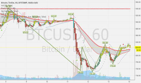BTCUSD: The crash