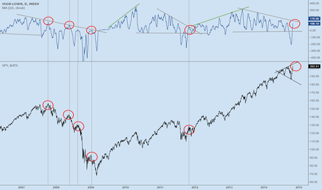 HIGN-LOWN: New Highs - New Lows:  SPY