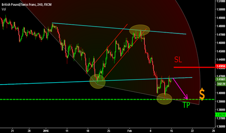 GBPCHF: POUND CHF ABOUT TO DROP! SUPPORT NOW RESISTANCE SELL!!!