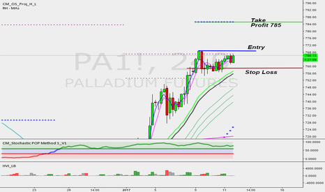 PA1!: Palladium Continuation of UPTREND
