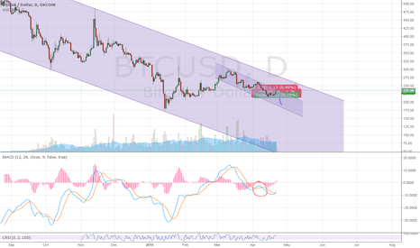 BTCUSD: Bitcoin prediction / end of april
