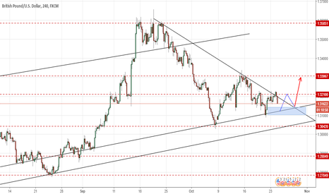 GBPUSD: GBPUSD Long - Price Action