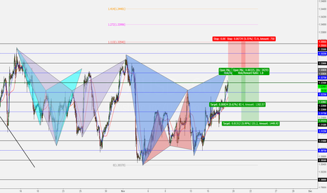 GBPUSD: GBPUSD! GARTLEY PATTERN
