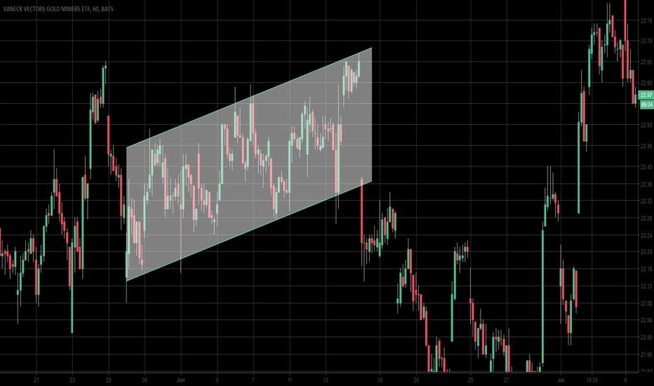 GDX: Mercado de ETF (Canal Ascendente)