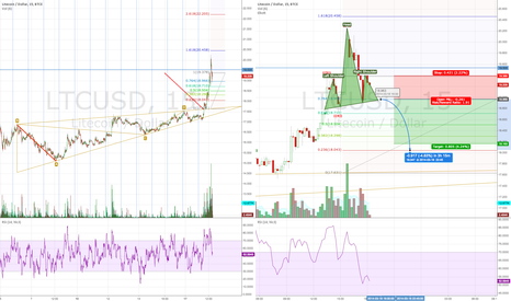 LTCUSD: head and shoulders on BTC just about to finish forming