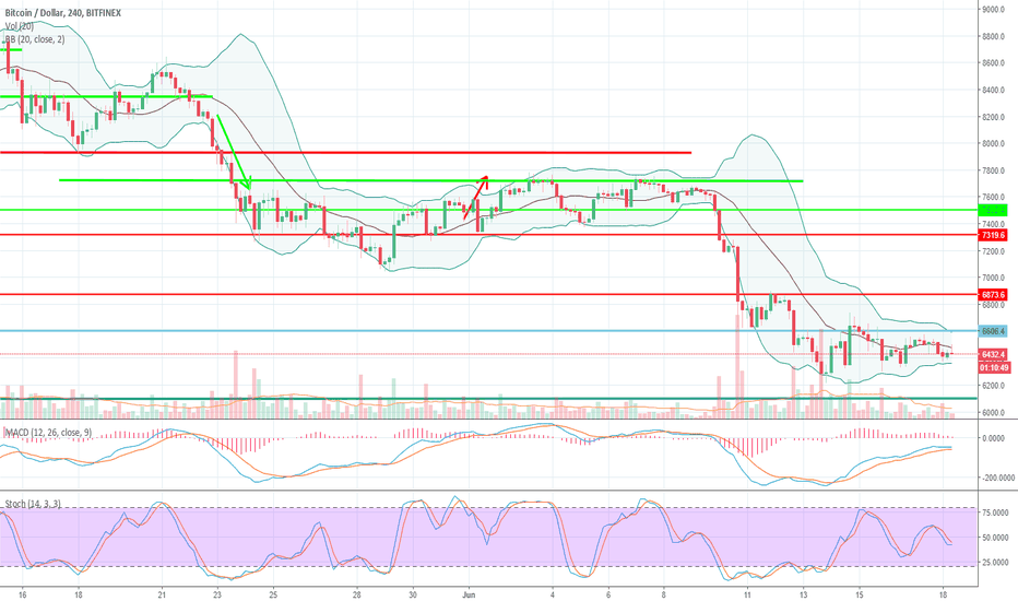 BTCUSD: Bitcoin decreases