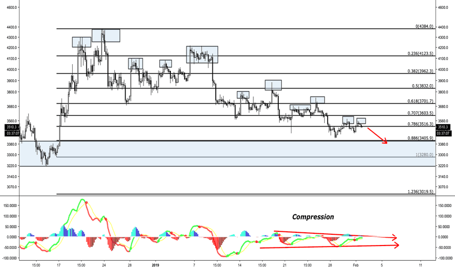 BTCUSD: BTC Bitcoin Ponzi -> Double topping, liquidity spikes withering