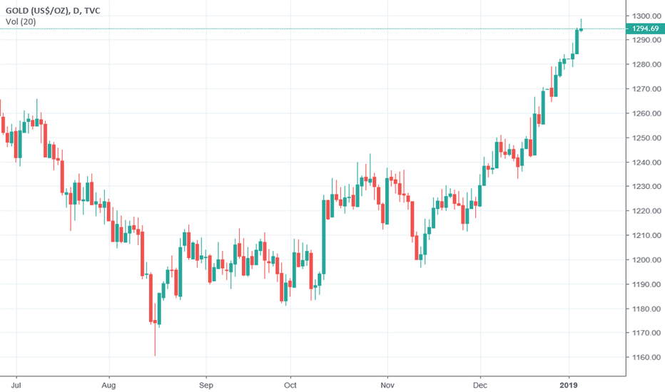 GOLD: Gold rally may take a pause