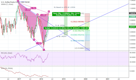 USDCHF: USDCHF Potential Weekly Short Position - Cypher