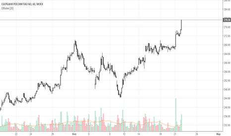 SBER: Отчет по торговле Сбербанком