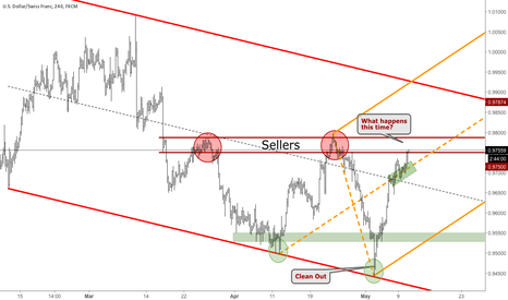 USDCHF: USDCHF - Observing the sellers zone