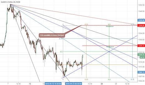 XAUUSD: Gold buy short term ( Gann Box )