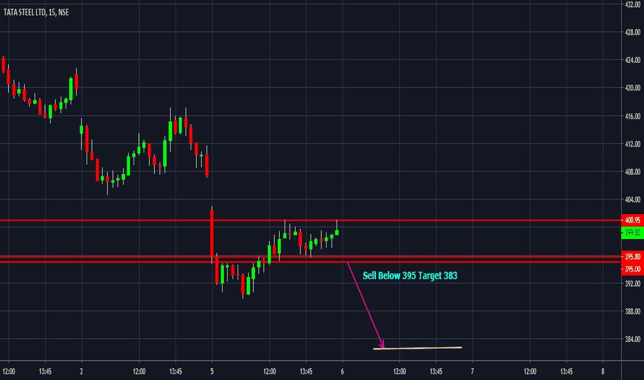 TATASTEEL Stock Price and Chart — NSE:TATASTEEL — TradingView — India