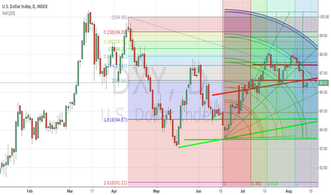 DXY: Dolar Index needs to retest 93.5 - 94.5 before up
