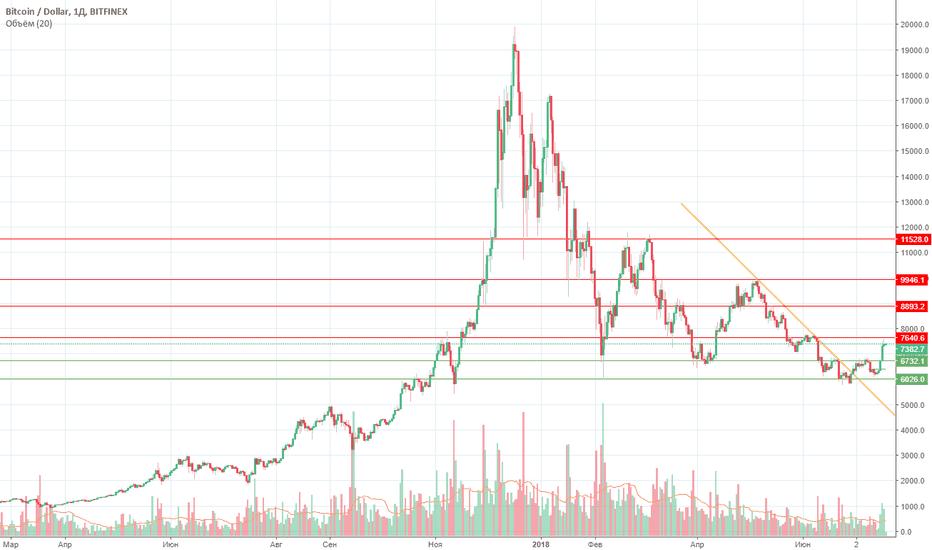 BTCUSD: Ждем подтверждения окончания шортового трэнда по BTC-USD