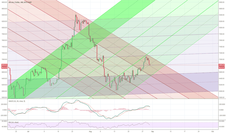 BTCUSD: July Rally Revisited