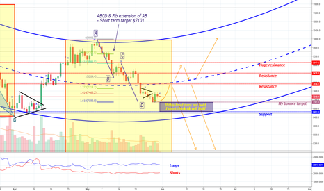 BTCUSD: Last prediction was spot on - what's next?