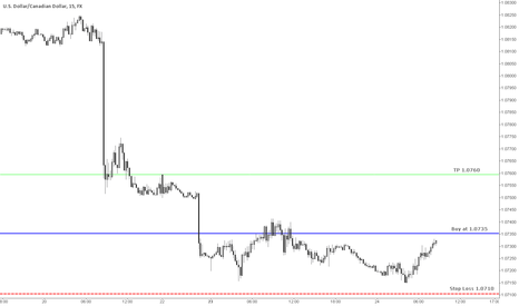USDCAD: USD/CAD Short Term Trade