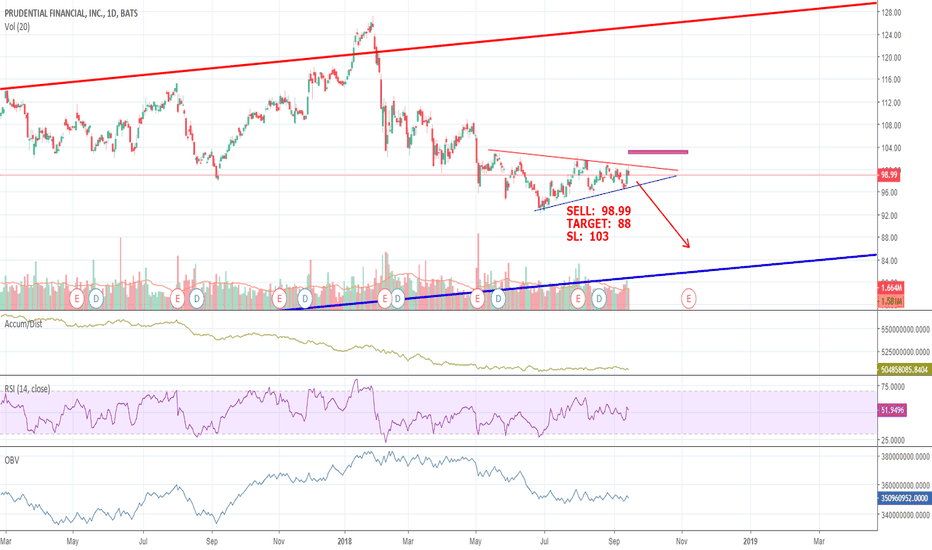 Pru Stock Price And Chart Tradingview