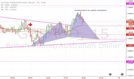GBPAUD: GBP/AUD Cypher setting up