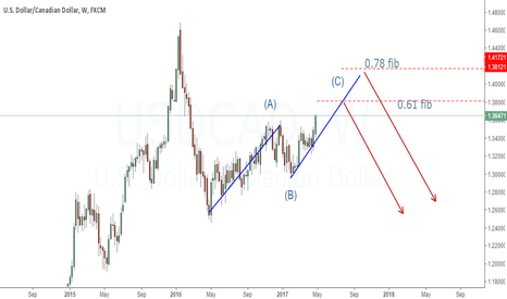 USDCAD: Weekly chart | Just an outlook