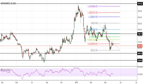 WOCKPHARMA: Wockhardt - Downtrend resumes ?