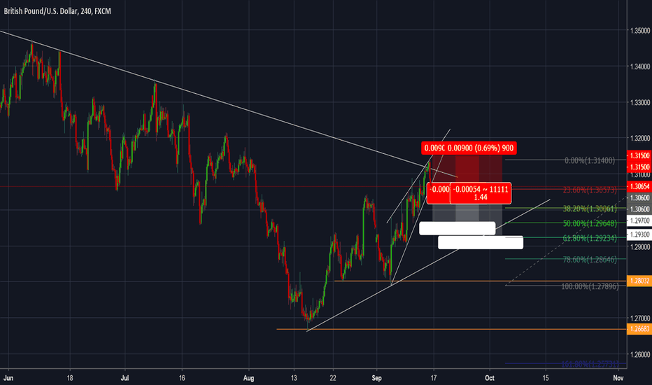 GBPUSD: GBPUSD - The pair failed to break out the downtrend line