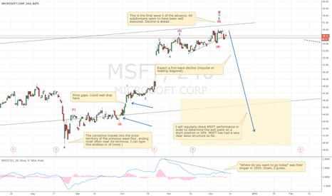 MSFT: MSFT wave structure analysis helps understand SPX decline better