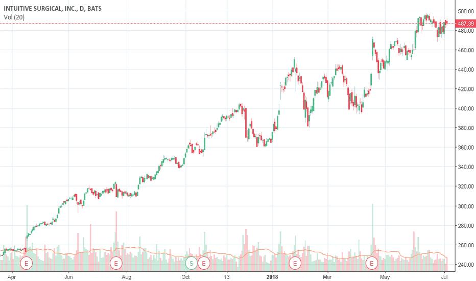 isrg stock price and chart  u2014 tradingview