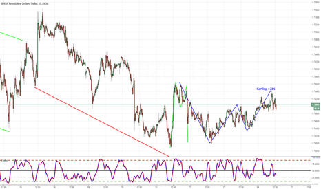 GBPNZD: GBPNZD CONSOLIDATION OR UPSIDE