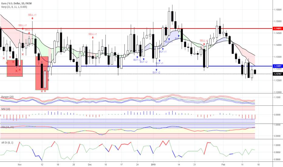 EURUSD: Range trading: Forex as for 15/02/2019