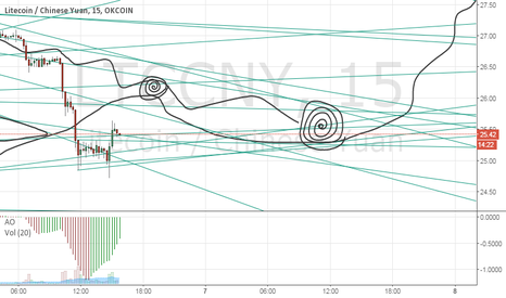 LTCCNY: LTC The beginnings of a huge wave 3 Impusle