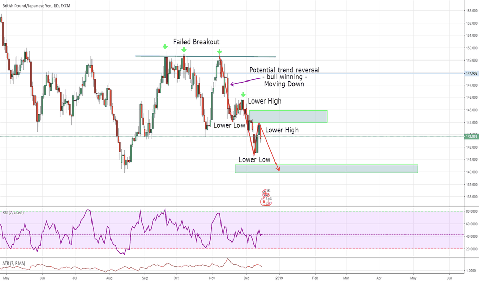 GBPJPY: Shorting From Retracement