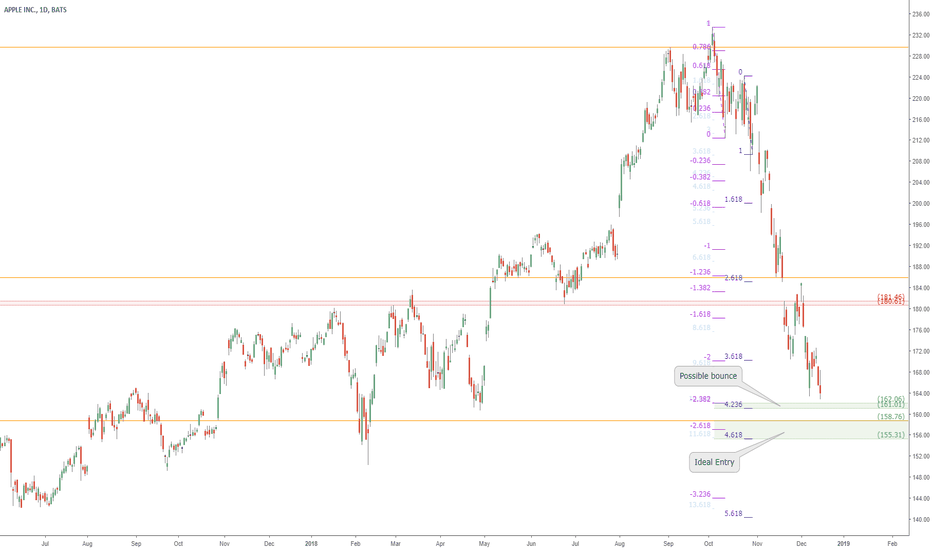 AAPL: AAPL approaching serious support zones: Apple buy price coming