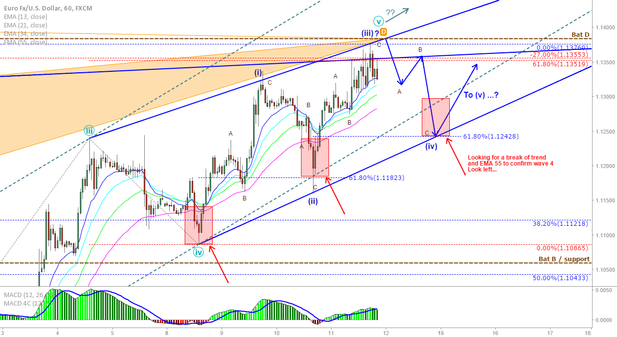 EUR/USD zoom in on the hourly: Ending diagonal not yet complete!