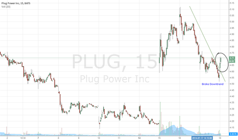 PLUG: PLUG Broke Downtrend. Should retest 5