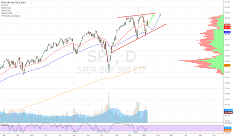 SPY: minor support?